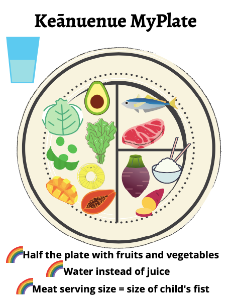 Nutrition for Kids – What to Put on My Kid's Plate